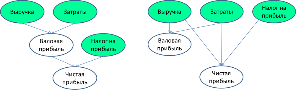 Логика модели